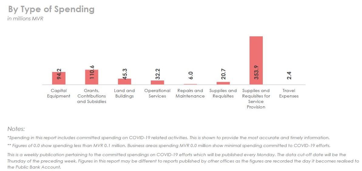Coral Glass - COVID19 Cost the Maldives MVR 665.4 Million